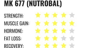 MK 677 Nutrobal – androgen pharma site